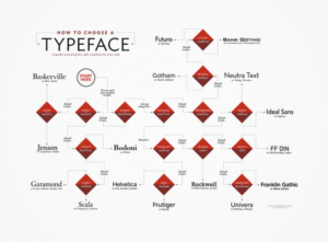 Typeface/Font* Selection: A Practical Guide