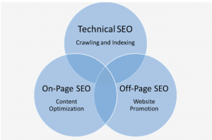 Three types of SEO: technical, on-page and off-page