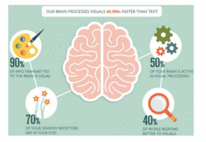 our brains process visuals 60k times faster than text.